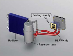 Panasonic's Liquid cooling system for the DLP chip projector